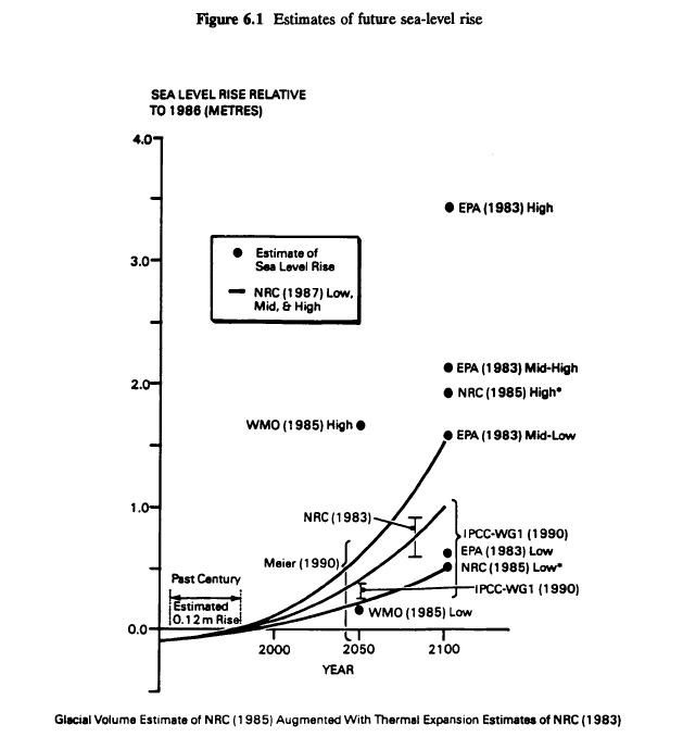Gráfica del primer informe del IPCC (1990) con distintas proyecciones sobre la subida del nivel del mar.