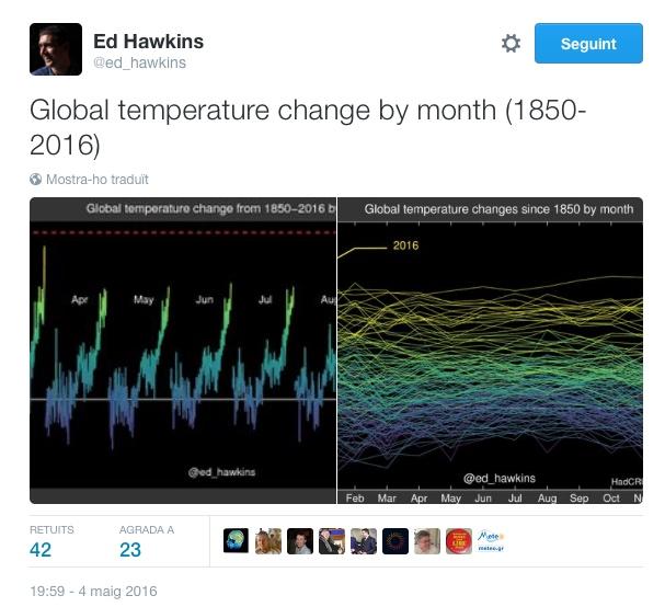 ed hawkins climate